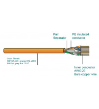 Data cable, U/UTP, Category 6, AWG23